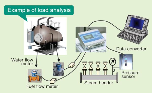 Miura Boiler Malaysia,  Free Diagnosis for Energy Saving