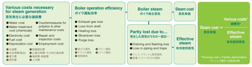 Miura Boiler Malaysia, Factory Assessment